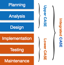 Software Case Tools Overview