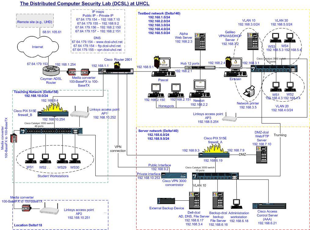 DCSL:Lab Development:Network Implementation on dsl network diagram, phone line hook up diagram, dsl hookup diagram, dsl wire, dsl connection diagram, how does dsl work diagram, dsl logo, dsl building diagram, dsl line diagram, dsl filter diagram, dsl circuit diagram, dsl service,